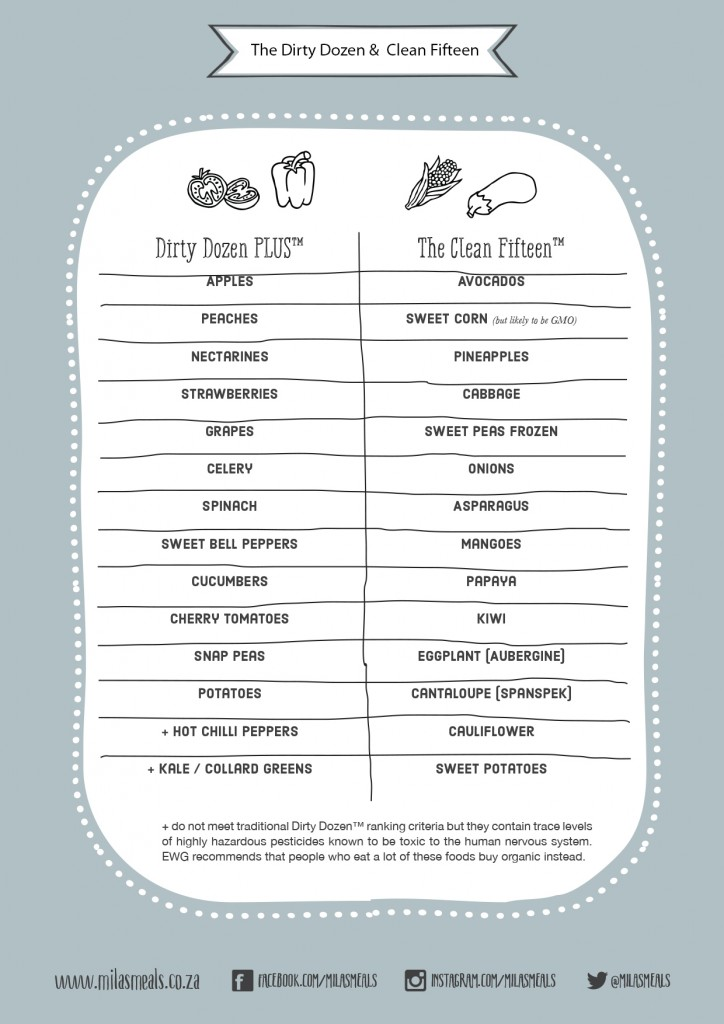 Mila's Meals:The Beginnings & The Basics - Dirty Dozen Chart