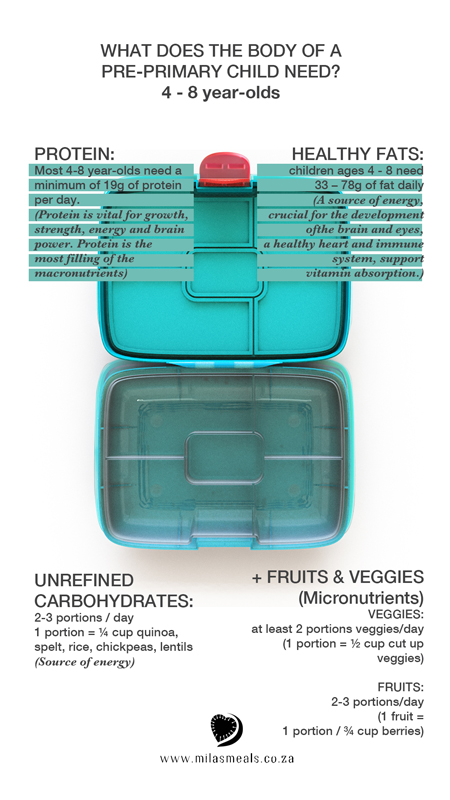 Mila's Meals - Child's nutrient requirements